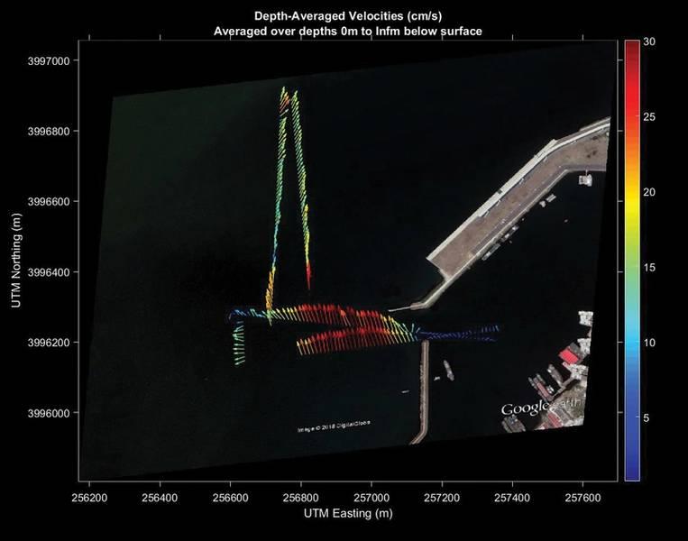 Οπτικοποίηση δεδομένων που δείχνουν τρέχουσα ταχύτητα και κατεύθυνση. Εικόνα: Nortek