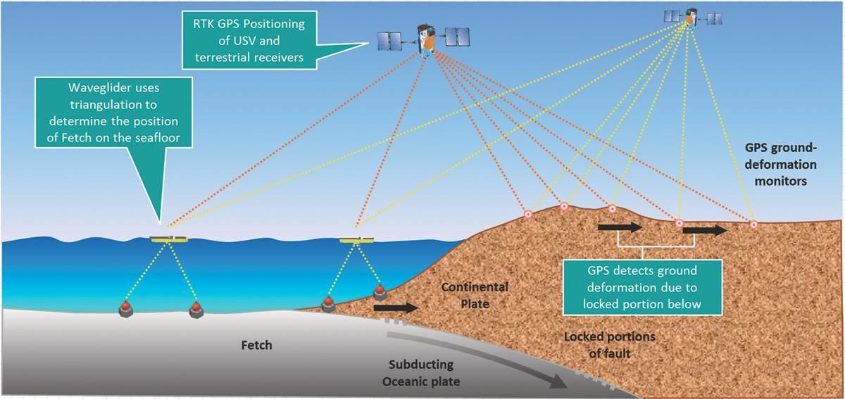 Высокоточные подводные датчики Sonardyne используются как часть более широкой сети наблюдений для мониторинга активности тектонических пластинок. (Courtesy Sonardyne International)