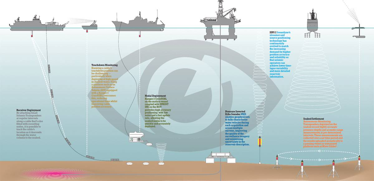 Системы Sonardyne используются для проведения исследований и мониторинга на протяжении всего срока эксплуатации нефтегазового месторождения. (Courtesy Sonardyne International)