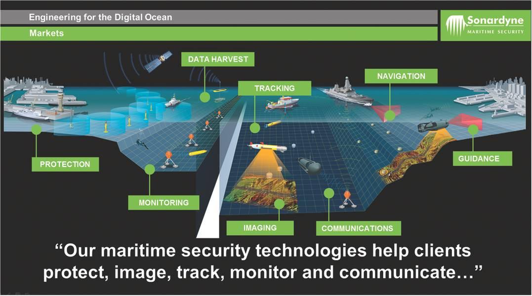بالإضافة إلى عملها في قطاع النفط والغاز ، تعد Sonardyne أيضاً لاعباً رئيسياً في سوق الأمن البحري الدولي. (بإذن من Sonardyne الدولية)