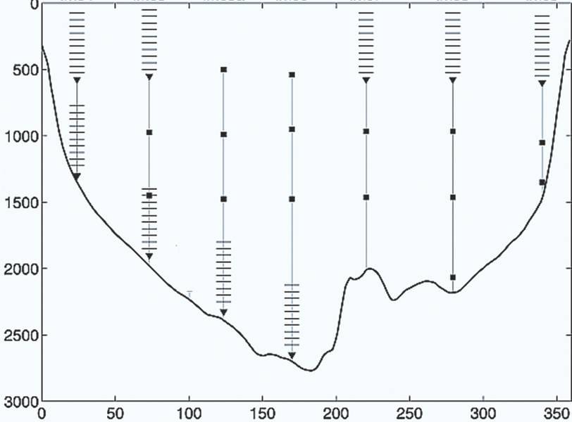 Abb. 3 - Eine spätere Einstellung von LOCO-Liegeplätzen in Mosambik Kanal. ADCP-Profile sind angegeben. Skalen: Tiefe (m), Entfernung (km). (Adaptiert von H. Ridderinkhof et al. (NIOZ) 2010. https://doi.org/10.1029/2009JC005619)