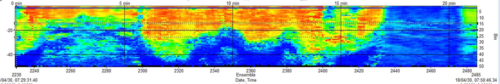 Dados de ADCP do Islay Sound. Imagem da MarynSol.