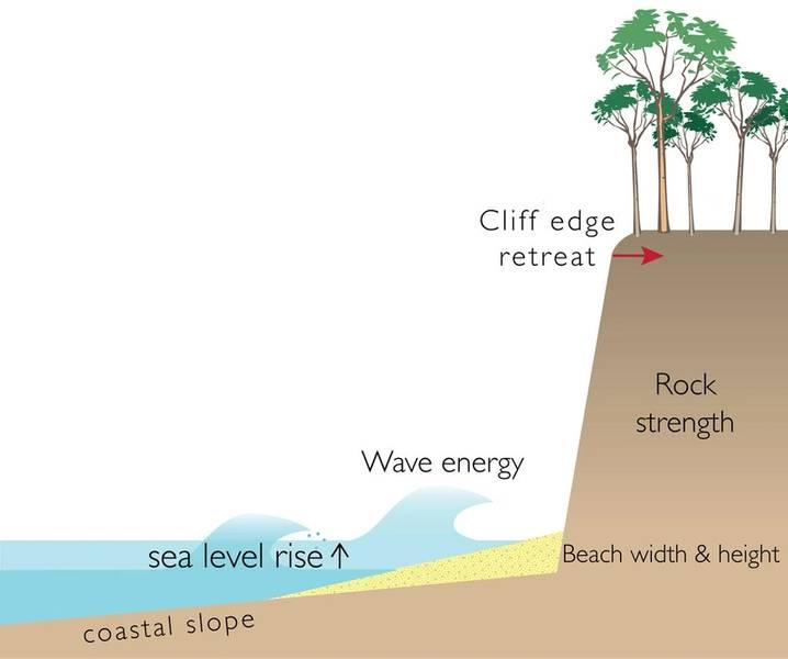 Este diagrama mostra os fatores que podem afetar a erosão de penhascos costeiros, incluindo aumento do nível do mar, energia das ondas, declive costeiro, largura da praia, altura da praia e resistência das rochas. (Imagem: USGS)