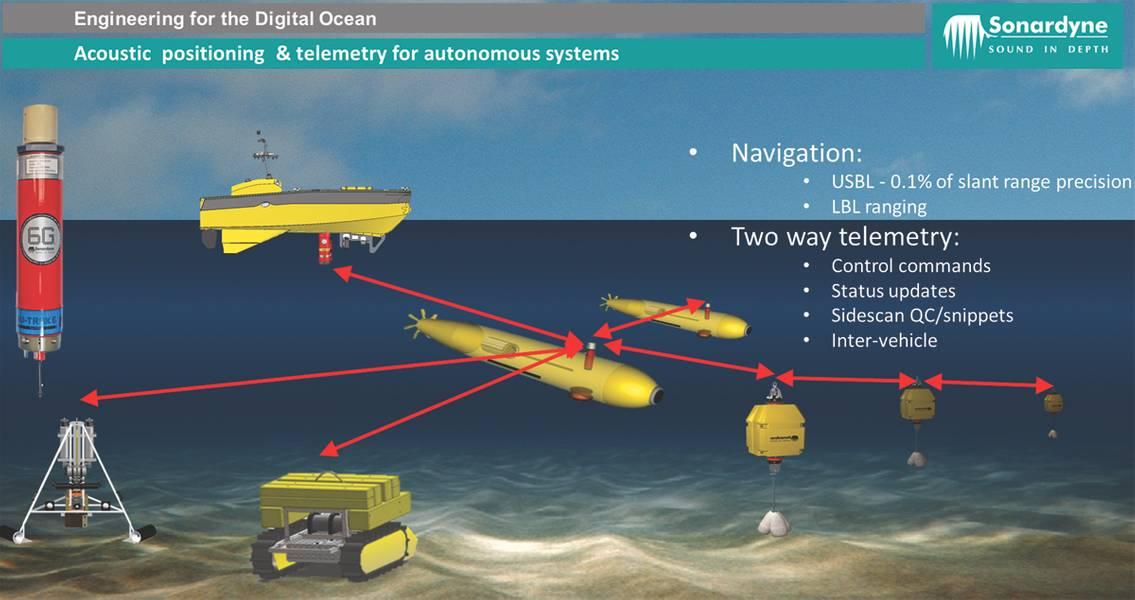 Sonardyne的AvTrak6仪器为AUV提供定位,通信和紧急位置信标功能于一体的自给自足单元。 (Courtesy Sonardyne International)