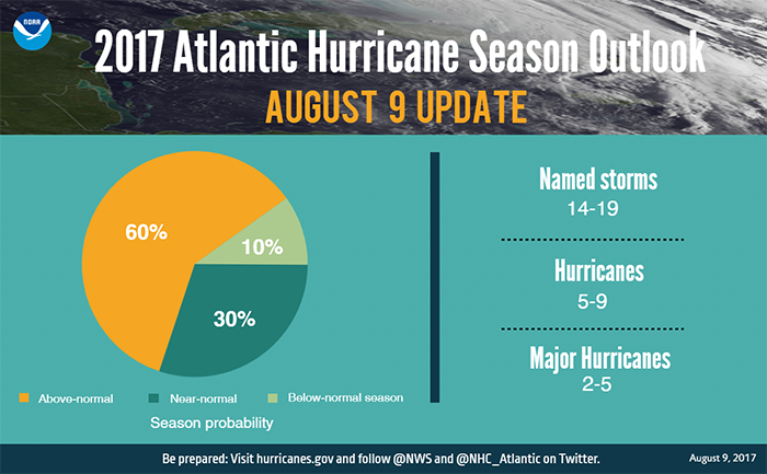 NOAA increases named storm prediction for 2017 hurricane season