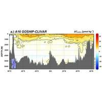 Increases in anthropogenic CO2 in the Atlantic Ocean between 2003 and 2014. (Image: UM)
