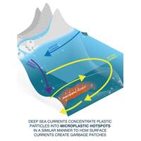 Simplified graphic showing how seafloor currents create microplastics hotspots in the deep-sea. Image Courtesy NOCS