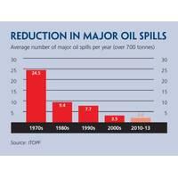 Oil Spill Graph (Credit GOC)