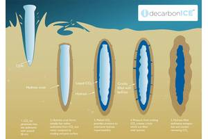 Dry ice formed by cooling exhaust gasses to -120°C is formed into Carbon Descent Vehicles that sink to depths of about 500 meters, where they penetrate the seabed, storing CO2 safely as liquid CO2 and CO2 hydrate. Image: MDC