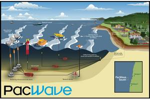 Image 3. The PacWave site – a wave energy test site, which includes a fibre optic cable that will be available for DAS research. Image from University of Oregon.