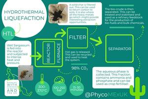 The process of hydrothermal liquefaction, a method of converting seaweed into useful products including fertilisers, biofuels, and stock chemicals. © Amy Pilsbury, PhycoMExUK