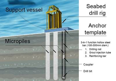 Credit: Subsea Micropiling