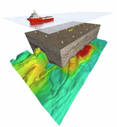Schematic view of a controlled source electromagnetic (CSEM) survey. A horizontal electric dipole (HED) is towed above receivers that are deployed on the seafloor. The HED emits a continuous EM signal which is recorded by the receivers (For illustration; Credit: EMGS)