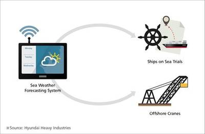 Sea Weather Forecasting System Concept Diagram (Image: HHI)