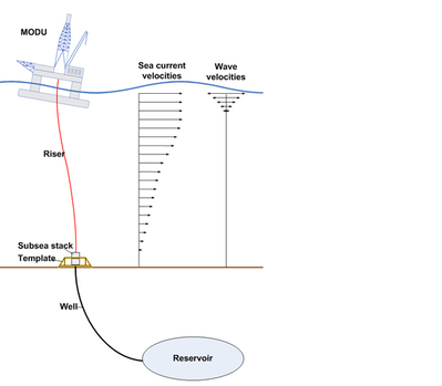 Wellhead schematic (Photo: DNV GL)