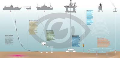 Os sistemas Sonardyne são utilizados nas operações de levantamento e monitoramento ao longo da vida de um campo de petróleo e gás. (Cortesia Sonardyne International)