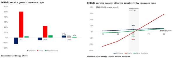 Gráfico: Rystad Energy