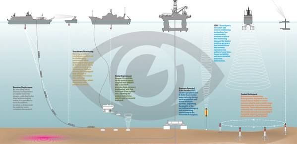 تُستخدم أنظمة Sonardyne في عمليات المسح والرصد طوال فترة حقل النفط والغاز. (بإذن من Sonardyne الدولية)