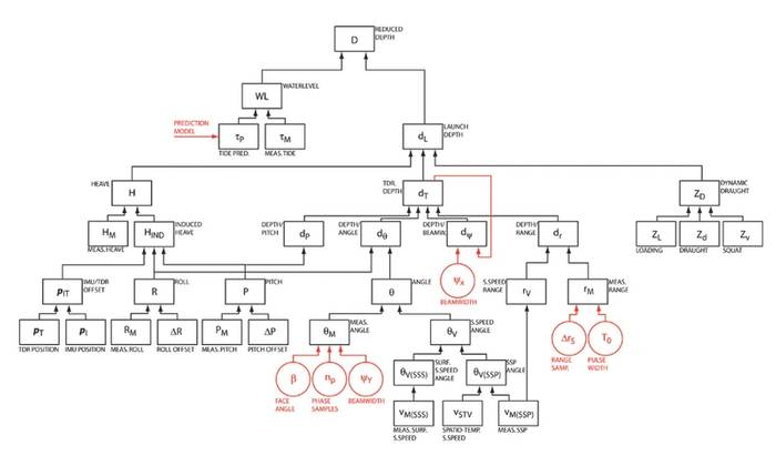 Figure 1: Data flow diagram for vertical uncertainty component of the Hare-Godin- Mayer MBES uncertainty model (Calder, 2007).