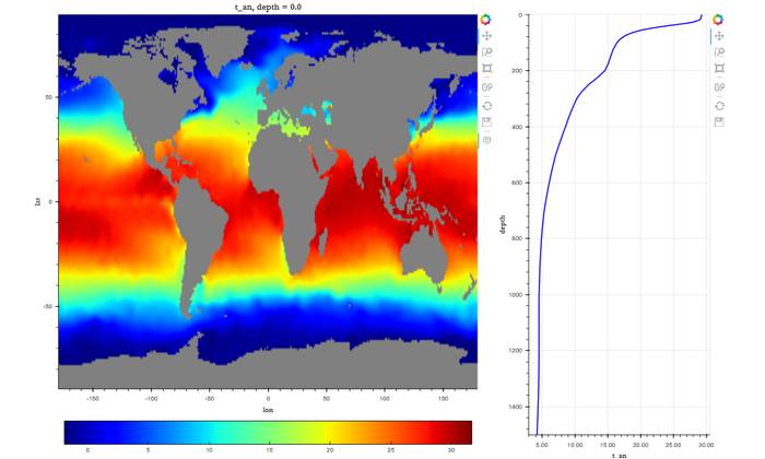 New software from SEA will benefit the environmental data science community in areas such as interpreting ocean temperatures (Image: SEA)