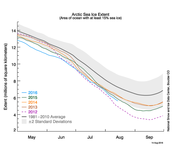 Arctic sea ice extent as of August 14, 2016, along with daily ice extent data for four previous years. 2016 is in blue, 2015 in green, 2014 in orange, 2013 in brown, and 2012 in purple. The 1981 to 2010 average is in dark gray. The gray area around the average line shows the two standard deviation range of the data. (Credit: NSIDC)