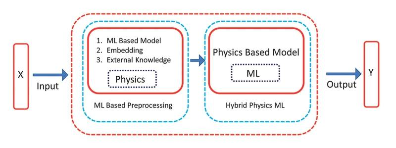 Fig 3: ML assisted SIM. Image courtesy ABS