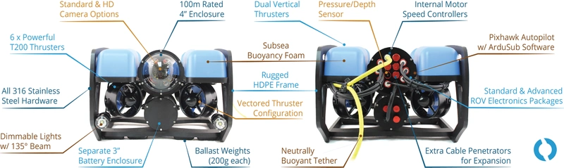 BlueROV2 features (Image: Blue Robotics)
