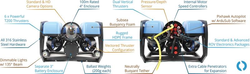 BlueROV2 features (Image: Blue Robotics)