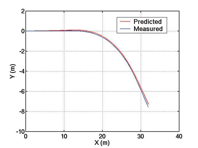 Comparison of predicted in-plane trajectory of body center-of-gravity with measurements for horizontal overshoot maneuver.