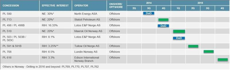 The drilling program is subject to availability of suitable rigs (can take up to 12 months to commission), agreement and contribution of funding by concession partners and operators, regulatory approval and other factors. (RIH: Rex International Holding; NE: North Energy; *RIH has a 5.35% stake in North Energy; **pending regulatory approval; DoD: Drill or Drop; Sources: Lime Norway; North Energy website)