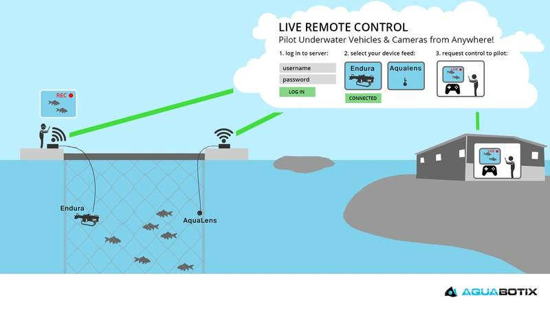 Figure 1: Artist's rendering of a sample use case in an aquaculture environment (Image: Aquabotix)