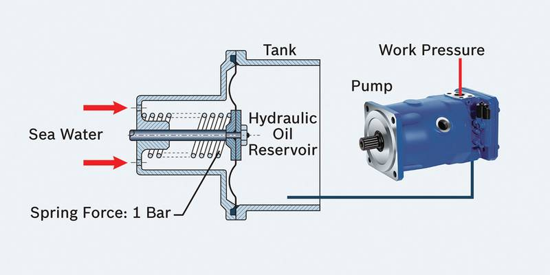 Figure 2:  Pressure Compensation  System