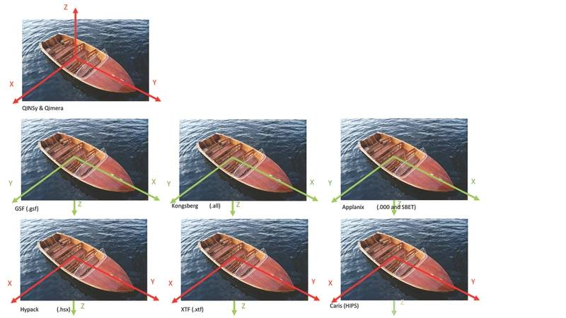 Figure 2: Sample of the variation in coordinate frames found within any given hydrographic workflow
