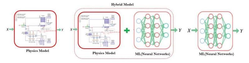 Fig 1: Hybrid Physics ML Mode. Image courtesy ABS