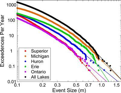 Size-frequency distributions for meteotsunamis for each Great Lake. (Credit: Bechle, A. J. et al. Meteotsunamis in the Laurentian Great Lakes. Sci. Rep. 6, 37832; doi: 10.1038/srep37832 (2016).)