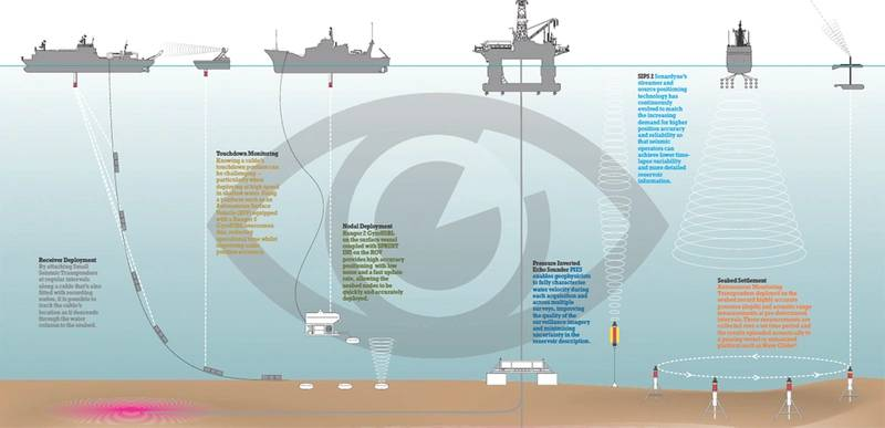 Sonardyne systems are used in survey and monitoring operations throughout the life of an oil and gas field. (Courtesy Sonardyne International)