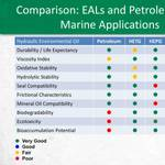 comparison EALs and petroleum chart marine (REVISED)