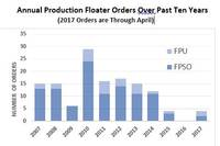 Floating Production Systems Contracts Hit by Market Downturn – But the Cycle Seems to Have Bottomed