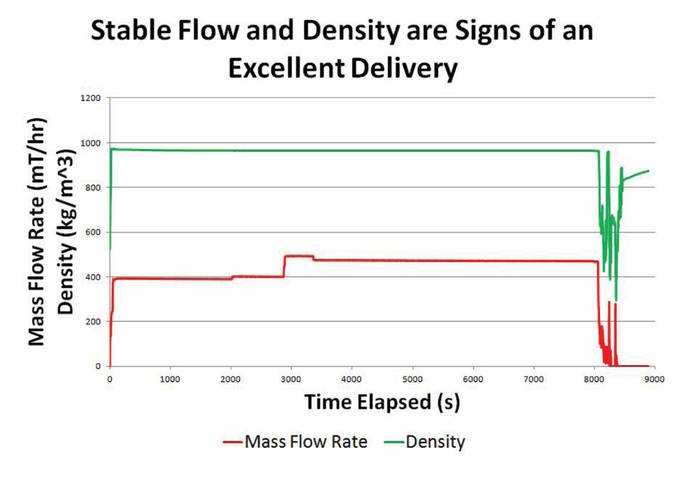 Figure 11. This chart shows a flow profile in which the barge runs a non-aerated delivery to a vessel. Stable flow and density are signs of an excellent delivery.