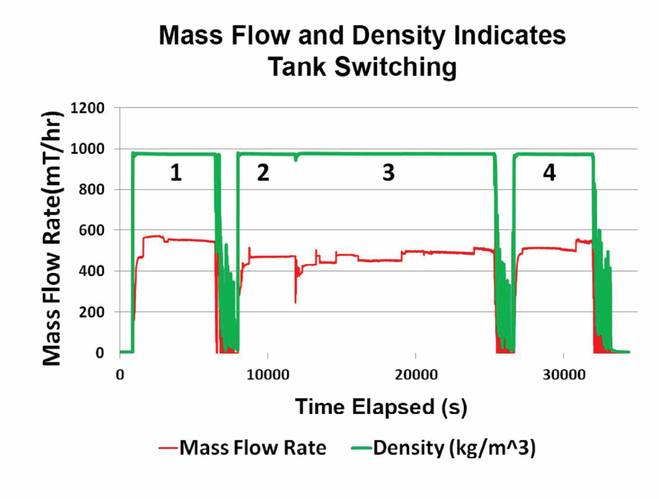 Figure 8. With a bunker profile, it is easy to identify when a tank is fully empty by looking for a sudden drop in density and mass flow rate that always occurs when pumping from an empty tank or compartment