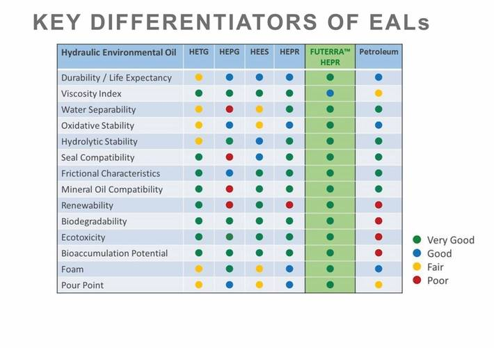 Figure 1: Key Differentiators of EALs
