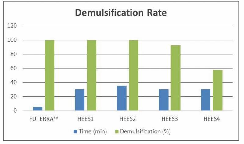Figure 2: Demulsification Rate