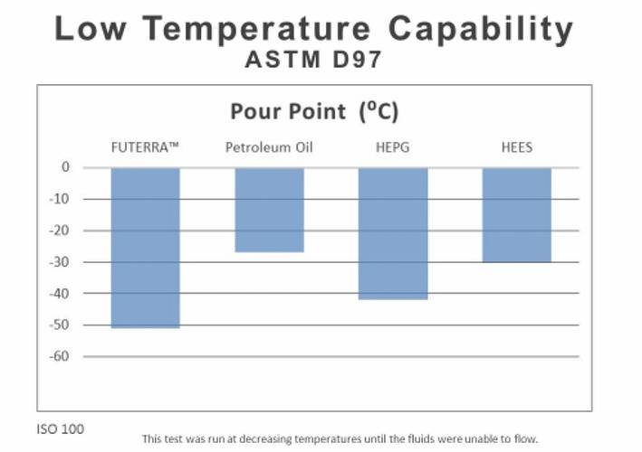 Figure 4: Low Temperature Capability