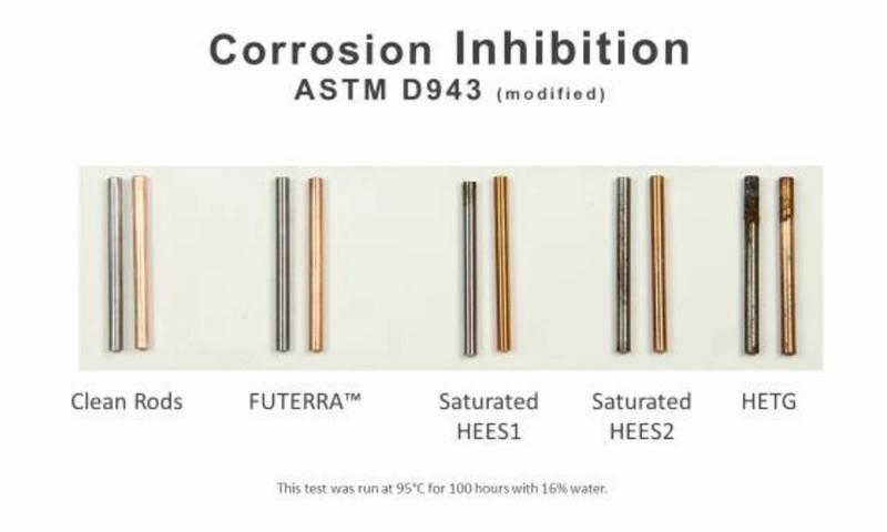 Figure 6: Corrosion Inhibition