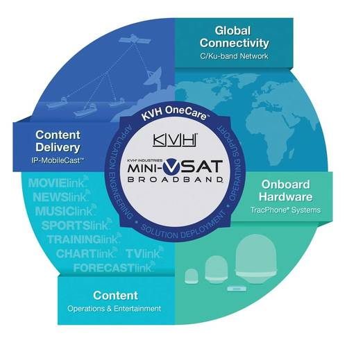 Unique in the maritime industry, KVH's end-to-end solution for connectivity includes TracPhone antenna hardware, mini-VSAT Broadband airtime, news and entertainment content, and IP-MobileCast content delivery.