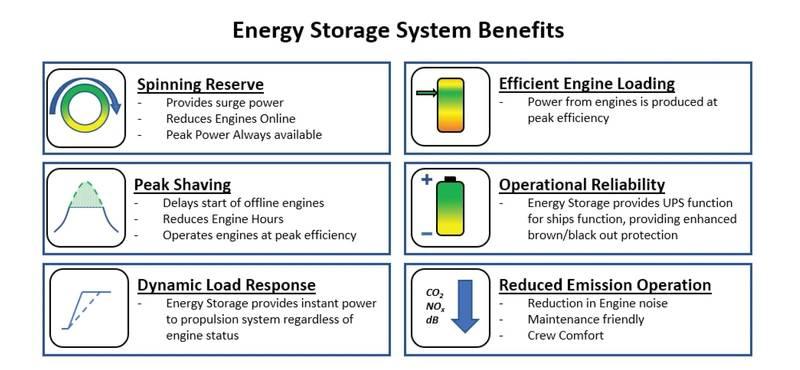 Figure 1: Energy Storage Benefits