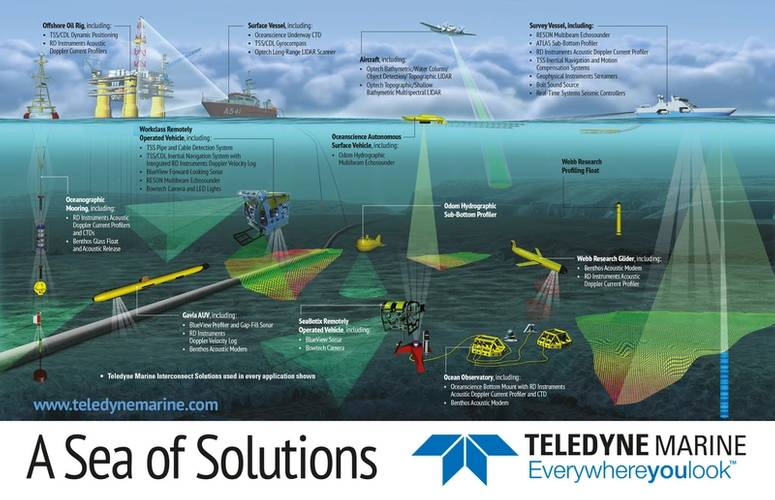 Teledyne-Marine-Double-pg-spread-digital-MTR-July15.jpg